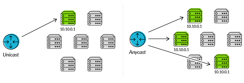 Anycast and Unicast routing